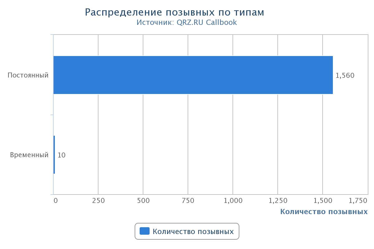 Статистика по позывным в Саратовской области